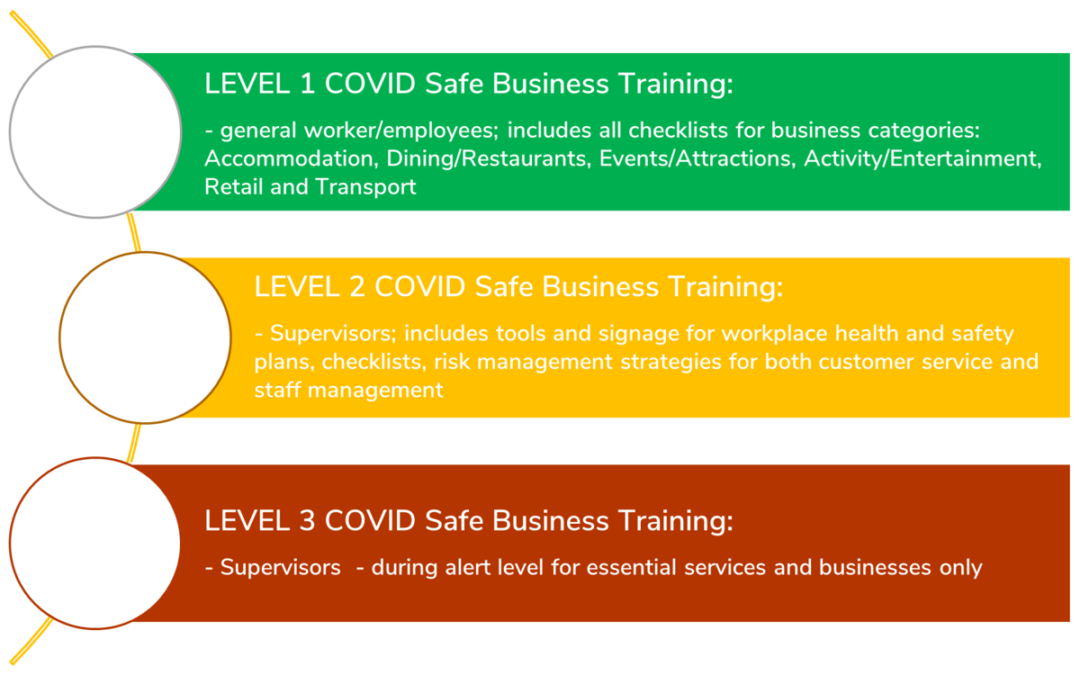 Safe Business Operations Industry Training